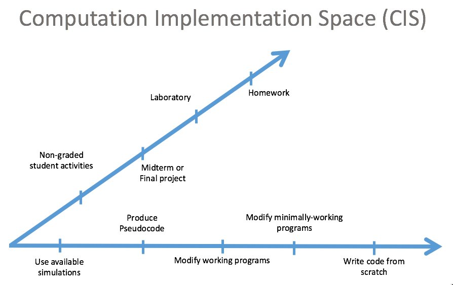 Computational Implementation Space